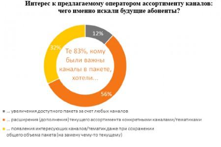 Качество телеканалов для россиян важнее, чем их количество