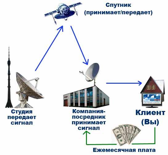 Спутники - Начало