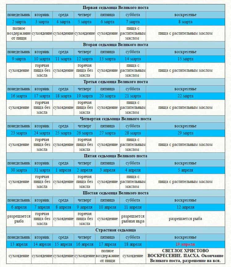 Календарь Великого поста со 2 марта 2020 по дням для мирян, основные правила, дни послабления поста