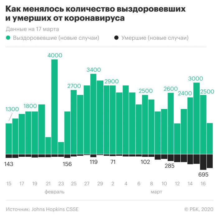 Когда в России введут карантин из-за коронавируса?