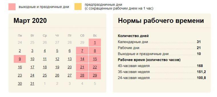 Сколько выходных на 8 марта в 2020 году, нормы рабочего времени на март 2020 года и история праздника 8 марта