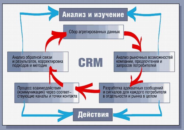 В чем необходимость системы CRM?