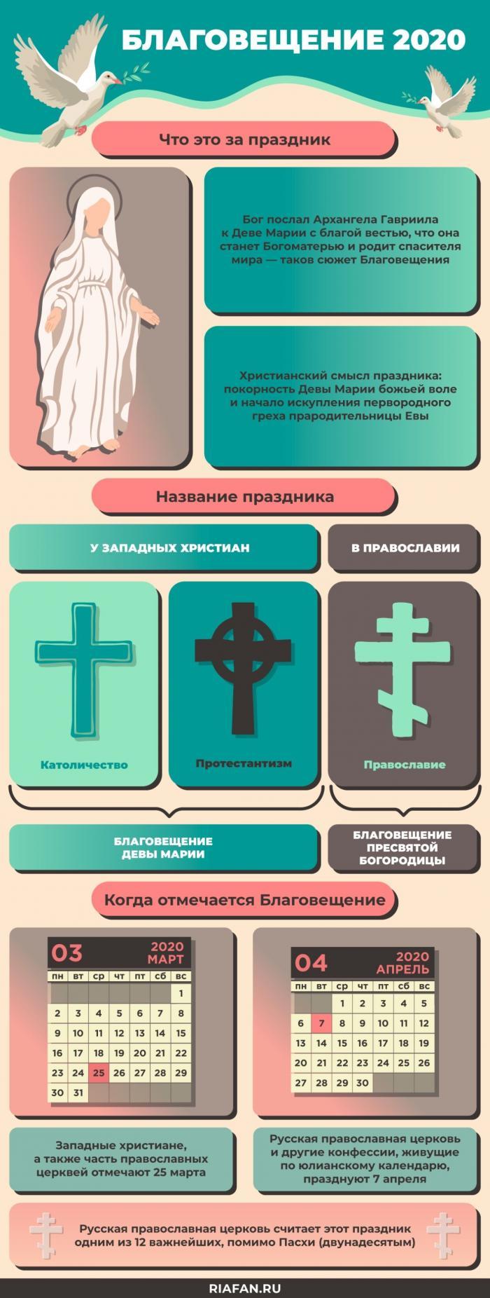 Какого числа Благовещение Пресвятой Богородицы в 2020 году